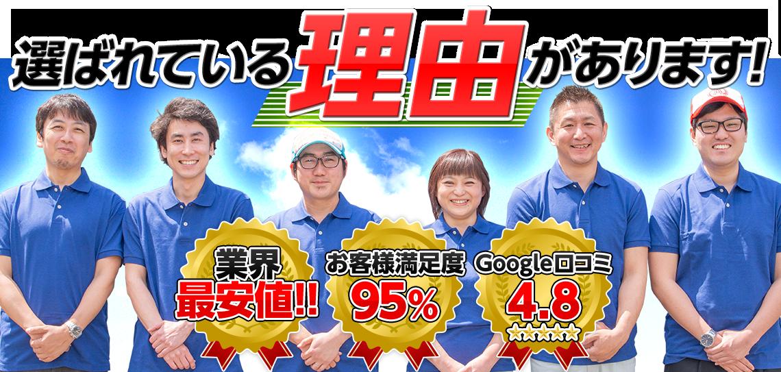 選ばれている理由があります!業界最安値、お客様満足度95%、Google口コミ4.8